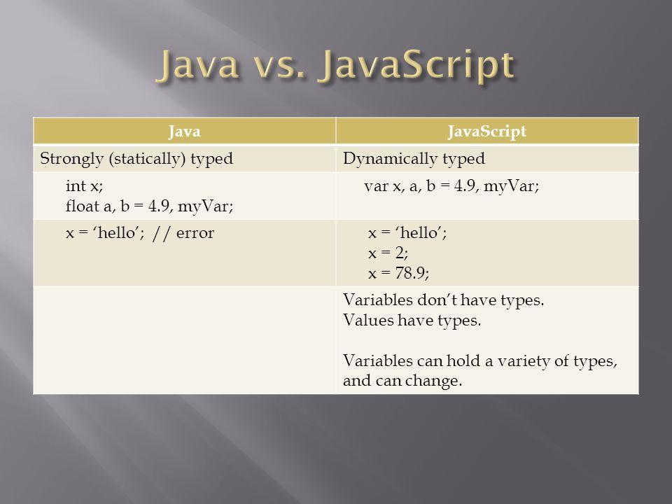 JavaJavaScript Strongly (statically) typedDynamically typed int x; float a, b = 4.9, myVar; var x, a, b = 4.9, myVar; x = 'hello'; // error x = 'hello'; x = 2; x = 78.9; Variables don't have types.
