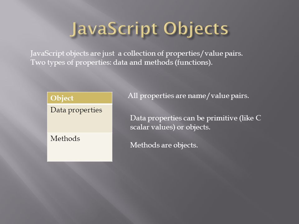 Object Data properties Methods All properties are name/value pairs. JavaScript objects are just a collection of properties/value pairs. Two types of p