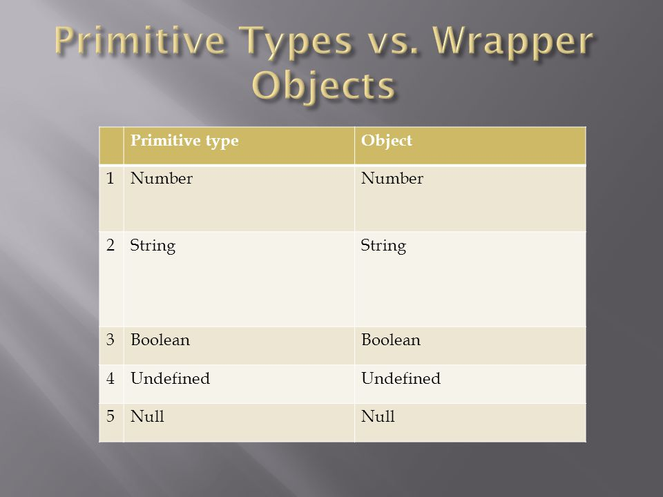 Primitive typeObject 1Number 2String 3Boolean 4Undefined 5Null
