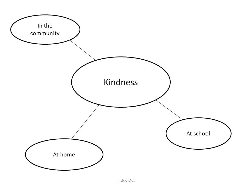 Kindness In the community At home At school Inside Out