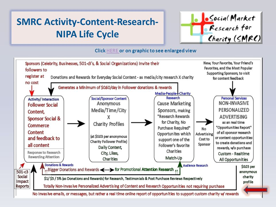 SMRC Activity-Content-Research- NIPA Life Cycle Click HERE or on graphic to see enlarged viewHERE