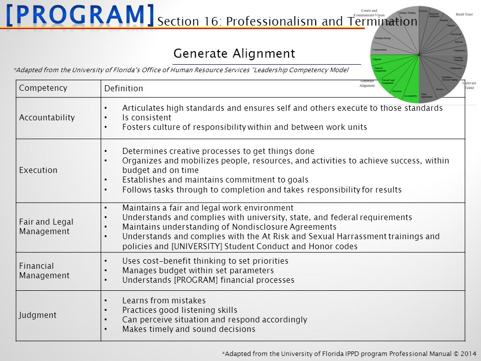 *Adapted from the University of Florida IPPD program Professional Manual © 2014 Competency Definition Accountability Articulates high standards and ensures self and others execute to those standards Is consistent Fosters culture of responsibility within and between work units Execution Determines creative processes to get things done Organizes and mobilizes people, resources, and activities to achieve success, within budget and on time Establishes and maintains commitment to goals Follows tasks through to completion and takes responsibility for results Fair and Legal Management Maintains a fair and legal work environment Understands and complies with university, state, and federal requirements Maintains understanding of Nondisclosure Agreements Understands and complies with the At Risk and Sexual Harrassment trainings and policies and [UNIVERSITY] Student Conduct and Honor codes Financial Management Uses cost-benefit thinking to set priorities Manages budget within set parameters Understands [PROGRAM] financial processes Judgment Learns from mistakes Practices good listening skills Can perceive situation and respond accordingly Makes timely and sound decisions *Adapted from the University of Florida's Office of Human Resource Services Leadership Competency Model Generate Alignment Section 16: Professionalism and Termination