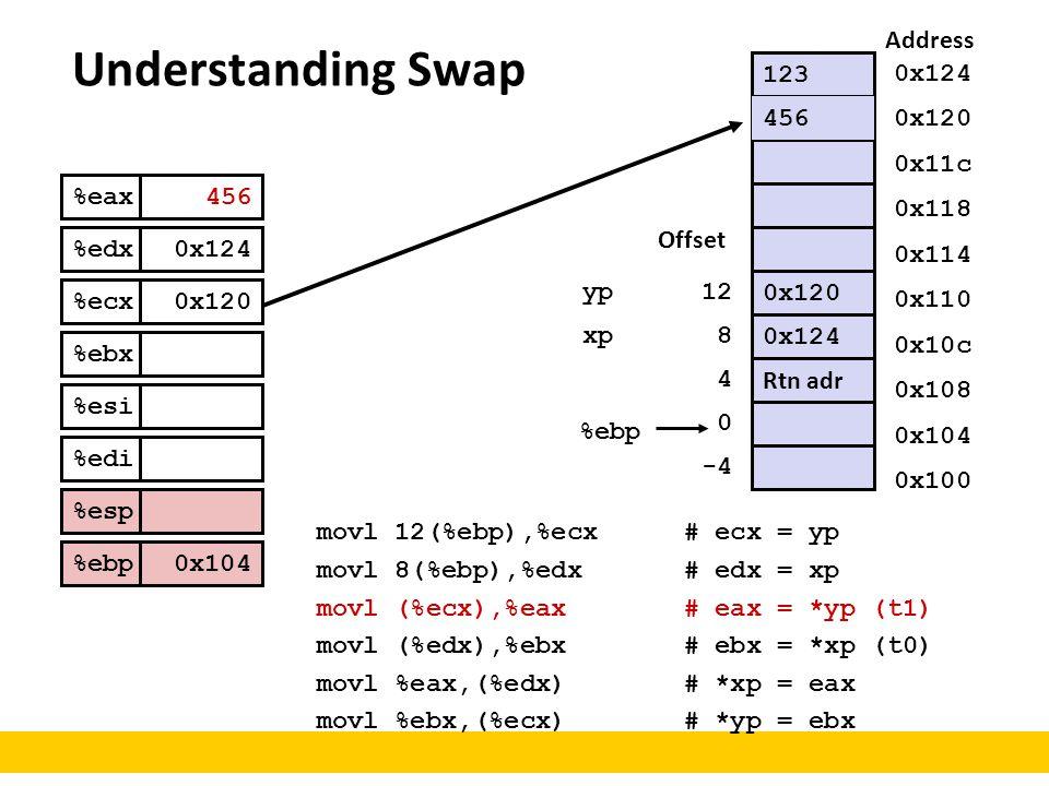 Understanding Swap 0x120 0x124 Rtn adr %ebp 0 4 8 12 Offset -4 123 456 Address 0x124 0x120 0x11c 0x118 0x114 0x110 0x10c 0x108 0x104 0x100 yp xp %eax
