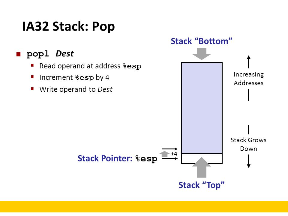 IA32 Stack: Pop Stack Pointer: %esp Stack Grows Down Increasing Addresses Stack Top Stack Bottom popl Dest  Read operand at address %esp  Increment %esp by 4  Write operand to Dest +4