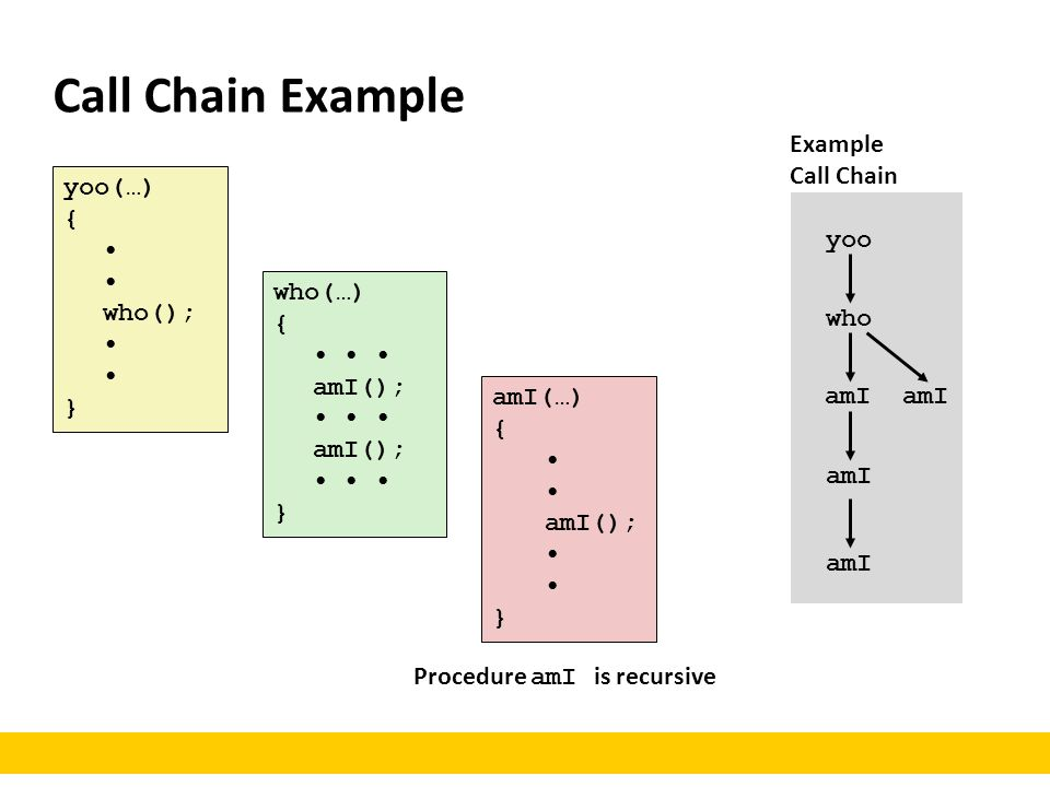 Call Chain Example yoo(…) { who(); } who(…) { amI(); amI(); } amI(…) { amI(); } yoo who amI Example Call Chain amI Procedure amI is recursive