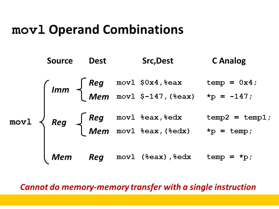 movl Operand Combinations Cannot do memory-memory transfer with a single instruction movl Imm Reg Mem Reg Mem Reg Mem Reg SourceDestC Analog movl $0x4,%eaxtemp = 0x4; movl $-147,(%eax)*p = -147; movl %eax,%edxtemp2 = temp1; movl %eax,(%edx)*p = temp; movl (%eax),%edxtemp = *p; Src,Dest
