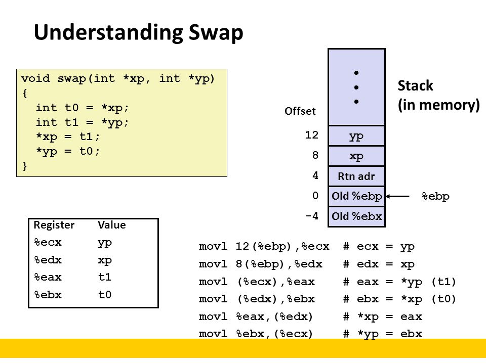 Understanding Swap void swap(int *xp, int *yp) { int t0 = *xp; int t1 = *yp; *xp = t1; *yp = t0; } movl 12(%ebp),%ecx# ecx = yp movl 8(%ebp),%edx# edx = xp movl (%ecx),%eax# eax = *yp (t1) movl (%edx),%ebx# ebx = *xp (t0) movl %eax,(%edx)# *xp = eax movl %ebx,(%ecx)# *yp = ebx Stack (in memory) RegisterValue %ecxyp %edxxp %eaxt1 %ebxt0 yp xp Rtn adr Old % ebp %ebp 0 4 8 12 Offset Old % ebx -4