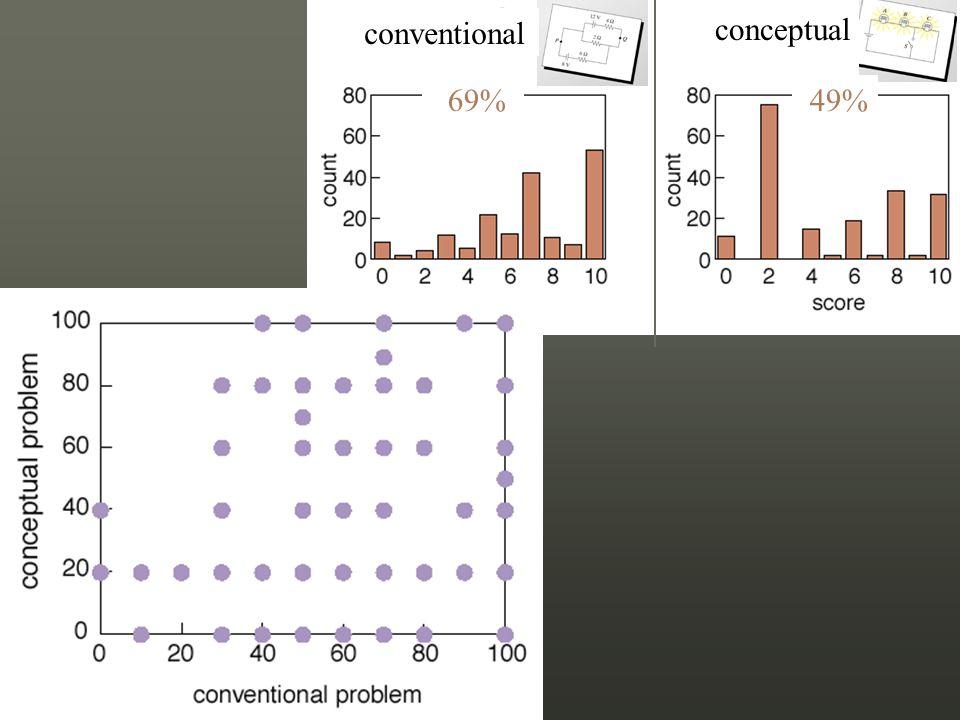 conventional conceptual 49% 69%