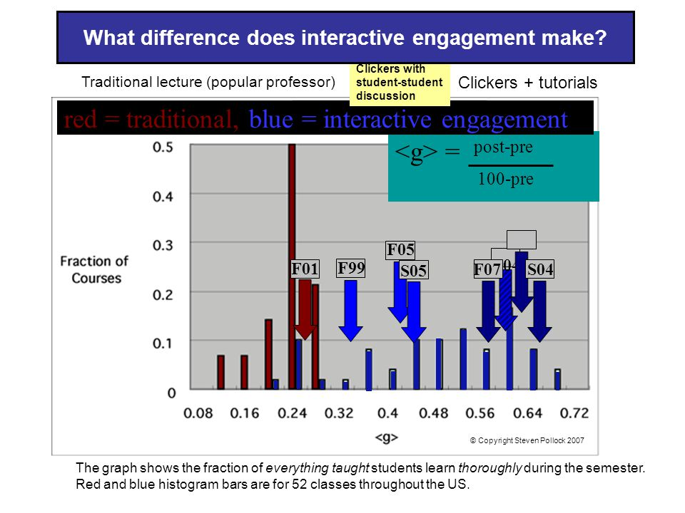 = post-pre 100-pre red = traditional, blue = interactive engagement Physics learning at the University of Colorado leads the US.