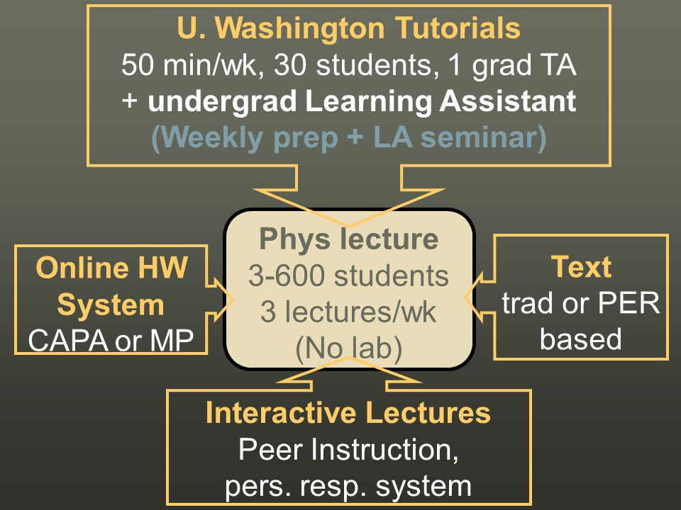 Phys lecture 3-600 students 3 lectures/wk (No lab) U.