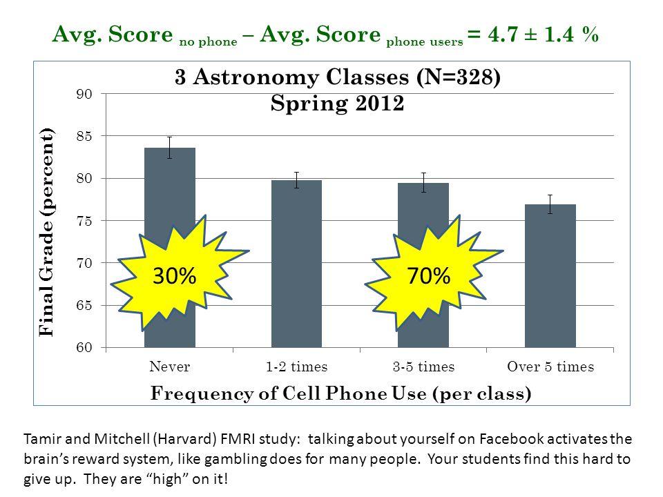 Avg. Score no phone – Avg.