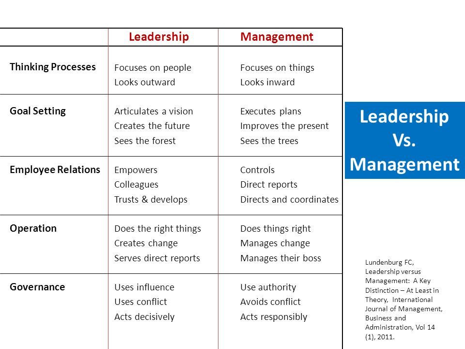 LeadershipManagement Thinking Processes Focuses on peopleFocuses on things Looks outwardLooks inward Goal Setting Articulates a visionExecutes plans C