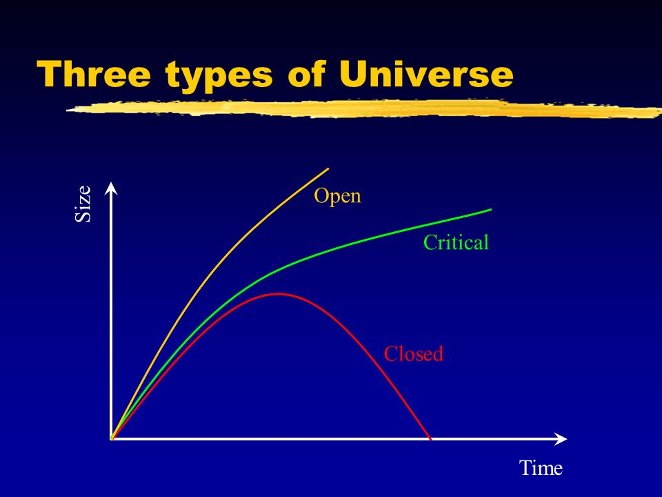 Three types of Universe Closed Critical Open Time Size