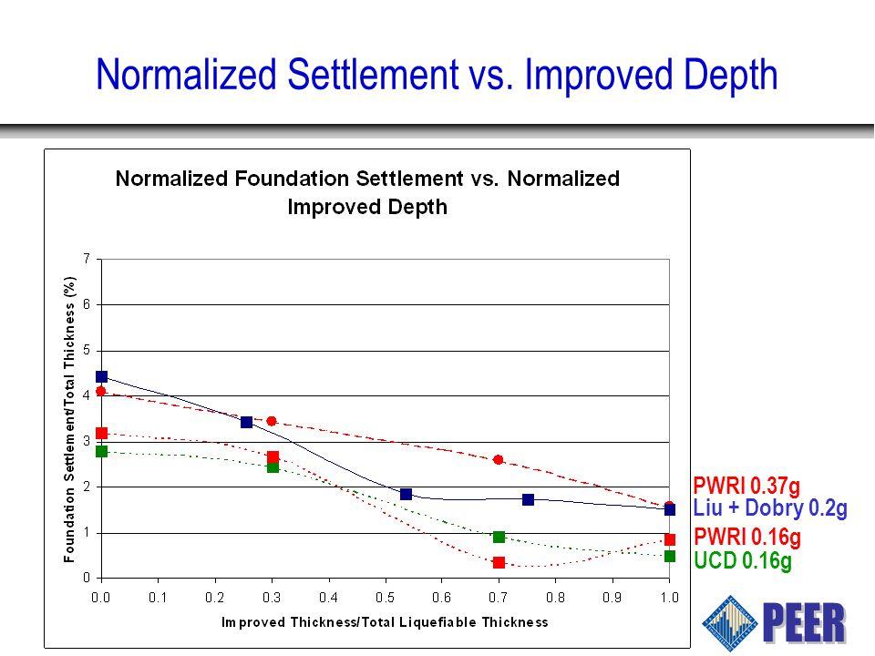 Normalized Settlement vs. Improved Depth PWRI 0.16g UCD 0.16g Liu + Dobry 0.2g PWRI 0.37g