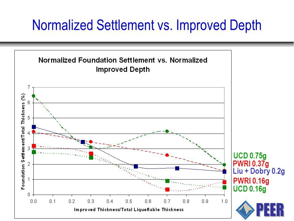 Normalized Settlement vs. Improved Depth PWRI 0.16g UCD 0.16g Liu + Dobry 0.2g PWRI 0.37g UCD 0.75g