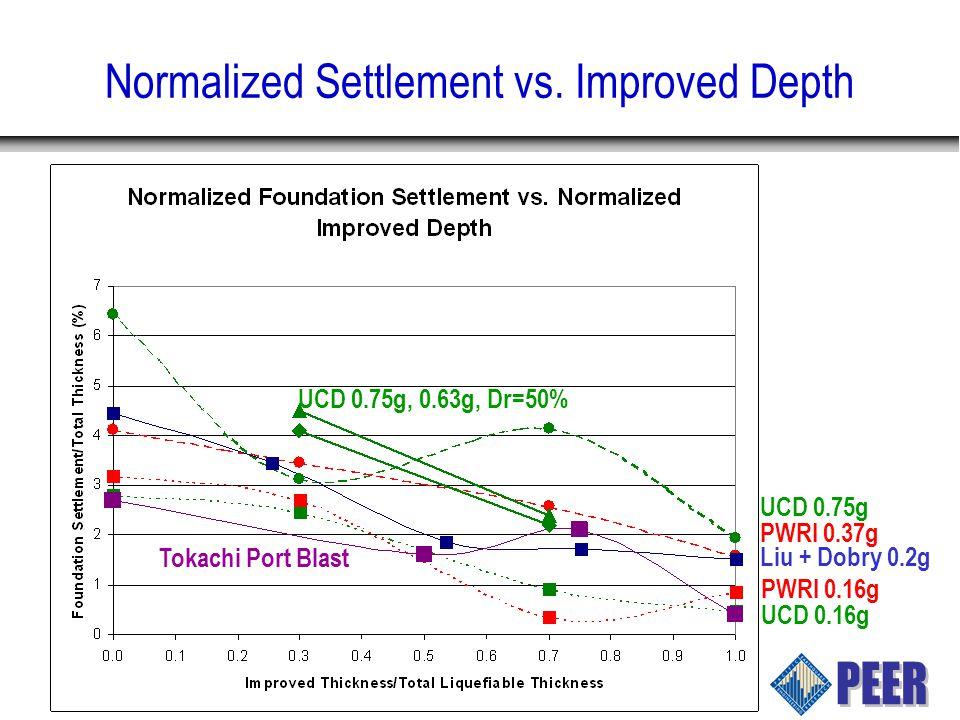 Normalized Settlement vs.