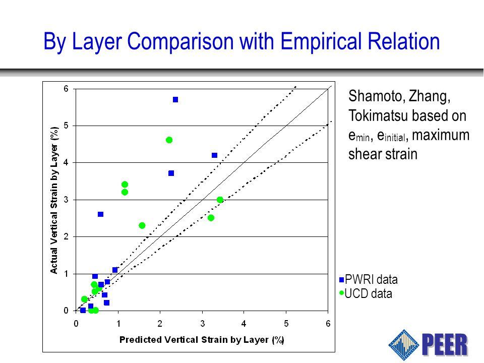 By Layer Comparison with Empirical Relation Shamoto, Zhang, Tokimatsu based on e min, e initial, maximum shear strain PWRI data UCD data