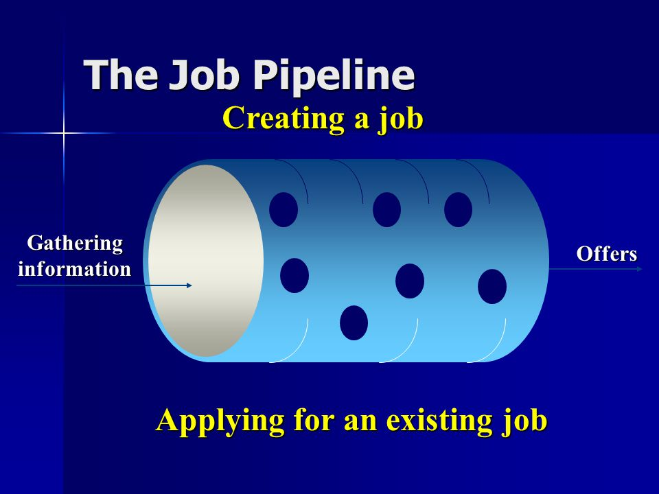 The Job Pipeline Creating a job Applying for an existing job Gatheringinformation Offers