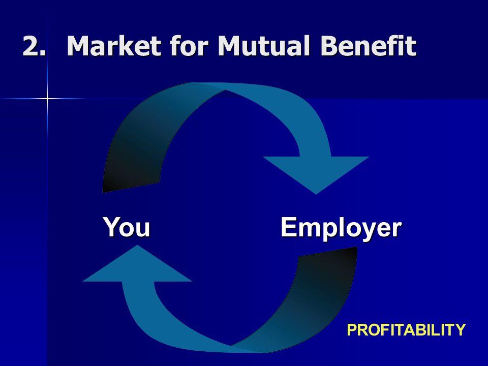 2.Market for Mutual Benefit You Employer PROFITABILITY
