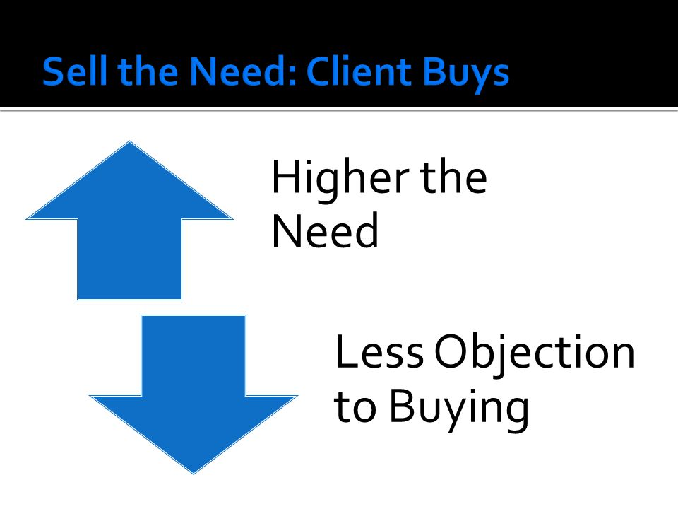 Higher the Need Less Objection to Buying