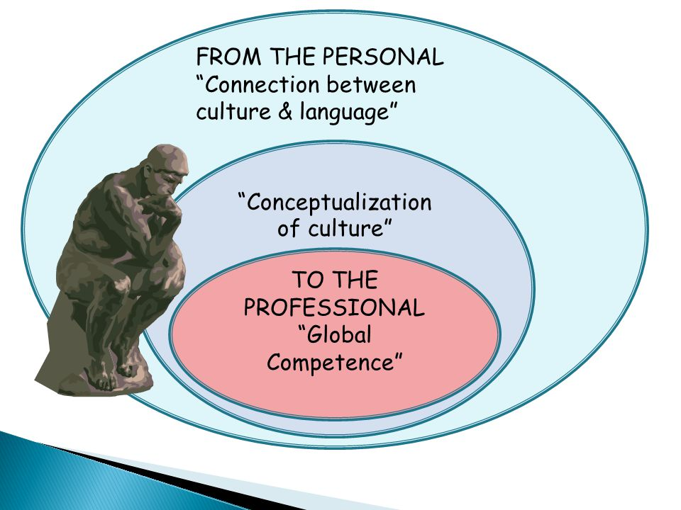 """""""Conceptualization of culture"""" TO THE PROFESSIONAL """"Global Competence"""" FROM THE PERSONAL """"Connection between culture & language"""""""