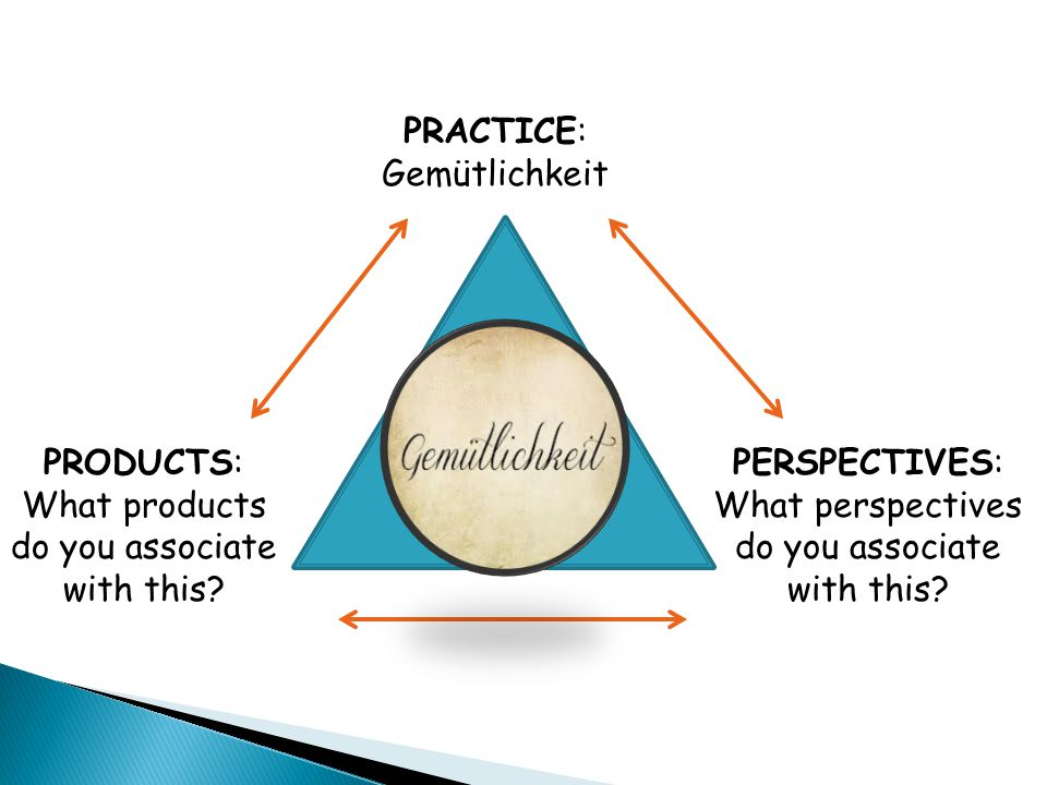 PRACTICE: Gemütlichkeit PERSPECTIVES: What perspectives do you associate with this? PRODUCTS: What products do you associate with this?