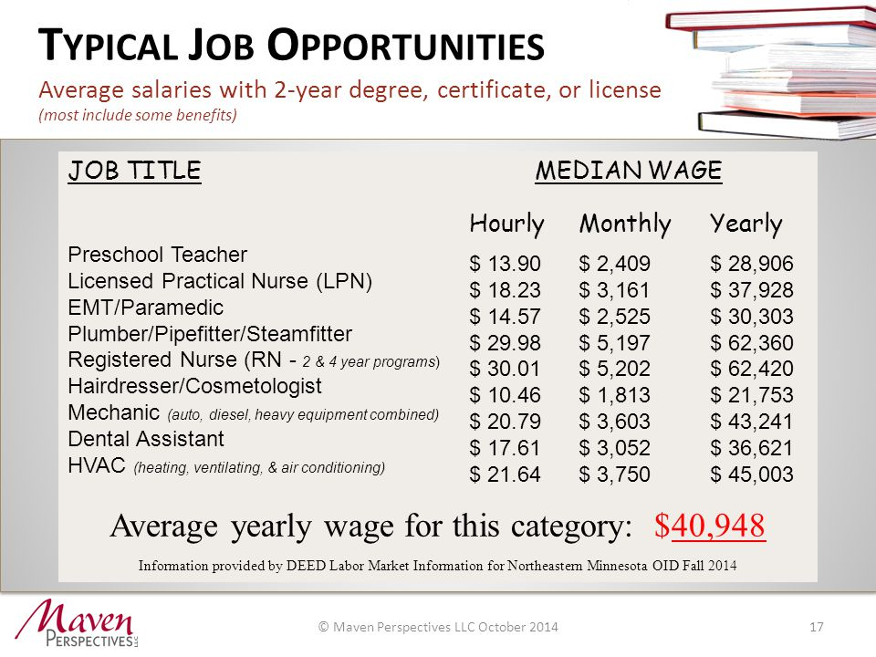 T YPICAL J OB O PPORTUNITIES Average salaries with 2-year degree, certificate, or license (most include some benefits) 17 JOB TITLE MEDIAN WAGE Preschool Teacher Licensed Practical Nurse (LPN) EMT/Paramedic Plumber/Pipefitter/Steamfitter Registered Nurse (RN - 2 & 4 year programs) Hairdresser/Cosmetologist Mechanic (auto, diesel, heavy equipment combined) Dental Assistant HVAC (heating, ventilating, & air conditioning) Average yearly wage for this category: $40,948 Information provided by DEED Labor Market Information for Northeastern Minnesota OID Fall 2014 Hourly $ 13.90 $ 18.23 $ 14.57 $ 29.98 $ 30.01 $ 10.46 $ 20.79 $ 17.61 $ 21.64 Monthly $ 2,409 $ 3,161 $ 2,525 $ 5,197 $ 5,202 $ 1,813 $ 3,603 $ 3,052 $ 3,750 Yearly $ 28,906 $ 37,928 $ 30,303 $ 62,360 $ 62,420 $ 21,753 $ 43,241 $ 36,621 $ 45,003 © Maven Perspectives LLC October 2014