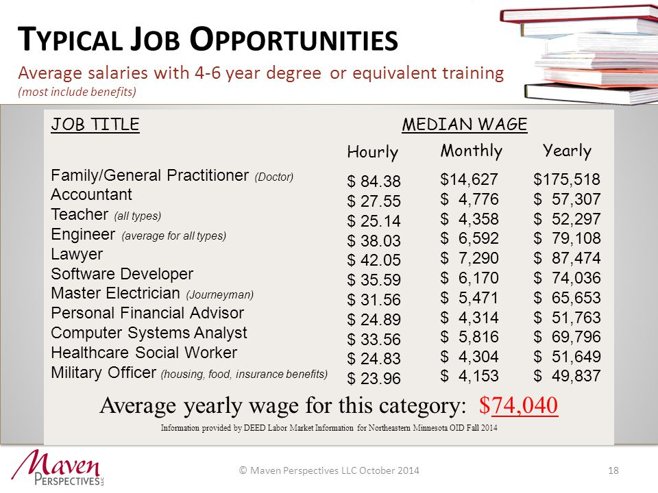 T YPICAL J OB O PPORTUNITIES Average salaries with 4-6 year degree or equivalent training (most include benefits) 18 JOB TITLE MEDIAN WAGE Family/General Practitioner (Doctor) Accountant Teacher (all types) Engineer (average for all types) Lawyer Software Developer Master Electrician (Journeyman) Personal Financial Advisor Computer Systems Analyst Healthcare Social Worker Military Officer (housing, food, insurance benefits) Average yearly wage for this category: $74,040 Information provided by DEED Labor Market Information for Northeastern Minnesota OID Fall 2014 Hourly $ 84.38 $ 27.55 $ 25.14 $ 38.03 $ 42.05 $ 35.59 $ 31.56 $ 24.89 $ 33.56 $ 24.83 $ 23.96 Monthly $14,627 $ 4,776 $ 4,358 $ 6,592 $ 7,290 $ 6,170 $ 5,471 $ 4,314 $ 5,816 $ 4,304 $ 4,153 Yearly $175,518 $ 57,307 $ 52,297 $ 79,108 $ 87,474 $ 74,036 $ 65,653 $ 51,763 $ 69,796 $ 51,649 $ 49,837 © Maven Perspectives LLC October 2014