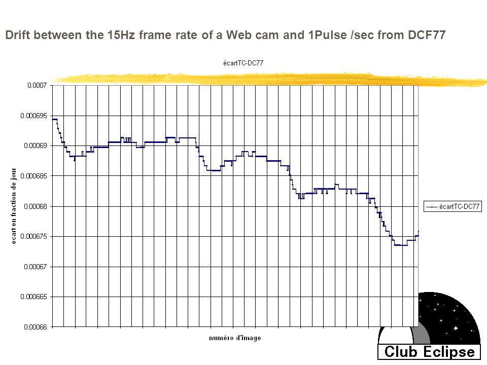 Drift between the 15Hz frame rate of a Web cam and 1Pulse /sec from DCF77