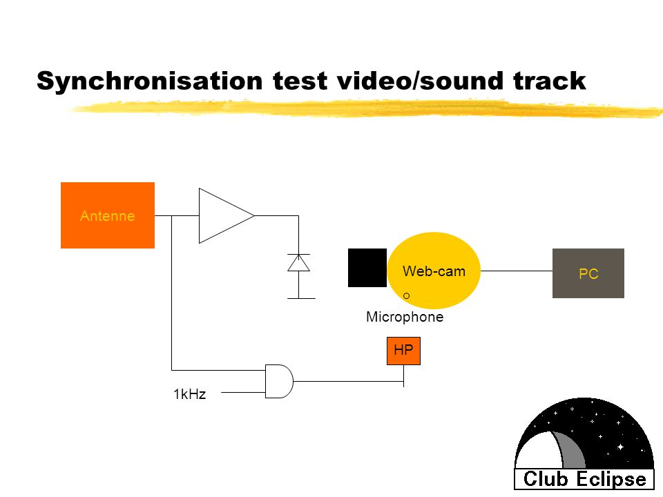 Synchronisation test video/sound track Antenne Web-cam PC Microphone HP 1kHz