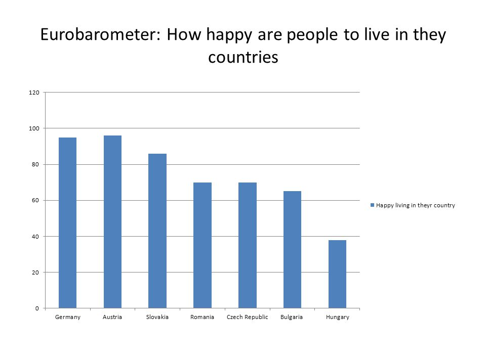 Eurobarometer: How happy are people to live in they countries