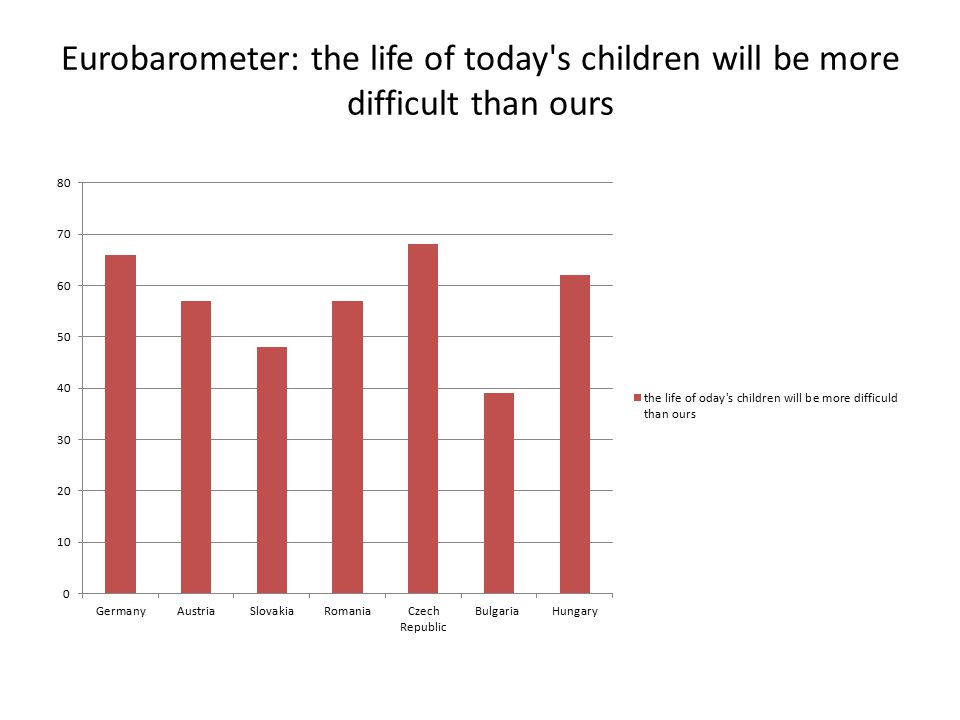Eurobarometer: the life of today s children will be more difficult than ours