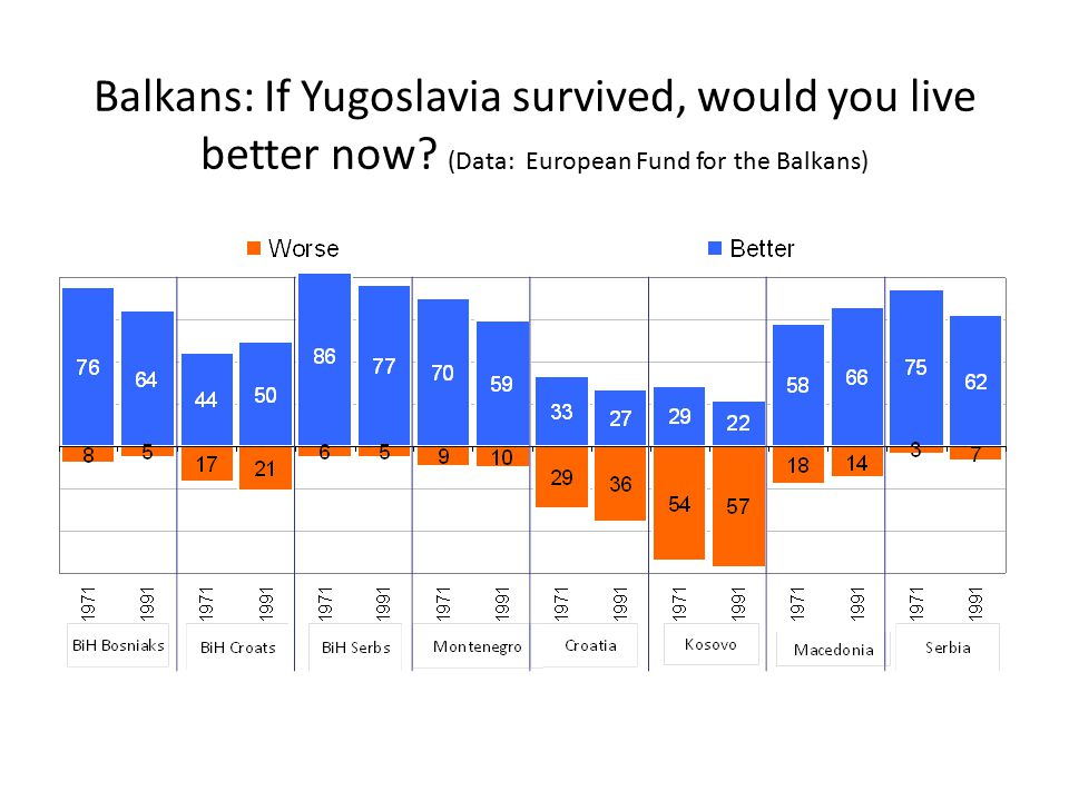 Balkans: If Yugoslavia survived, would you live better now? (Data: European Fund for the Balkans)