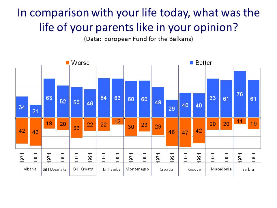Life Satisfaction in the Danube region (Source: World Happiness Report)