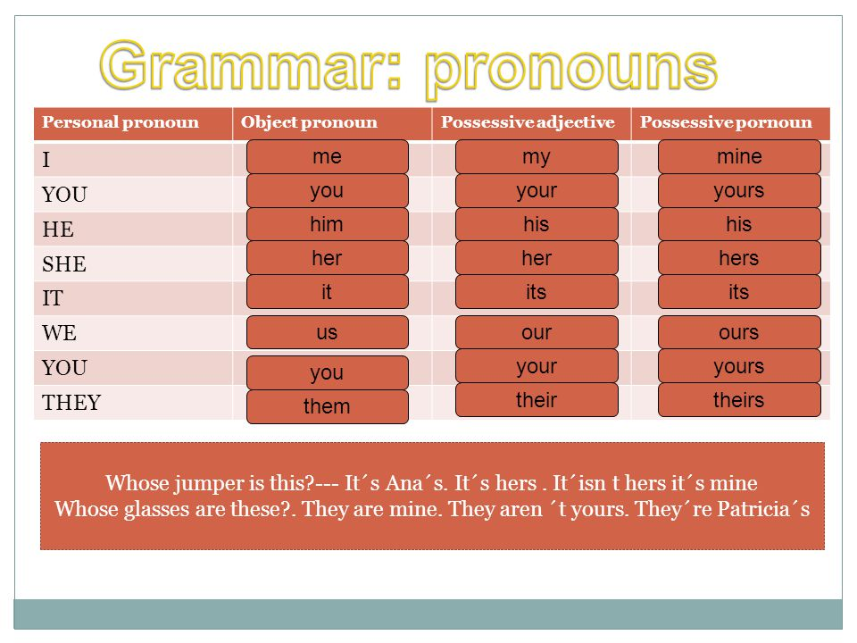 Personal pronounObject pronounPossessive adjectivePossessive pornoun I YOU HE SHE IT WE YOU THEY Whose jumper is this --- It´s Ana´s.