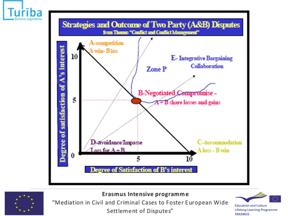 Comitology In the EU, as in all legislatures, once the decision- making process enters the implementation stage, the executive – i.e.