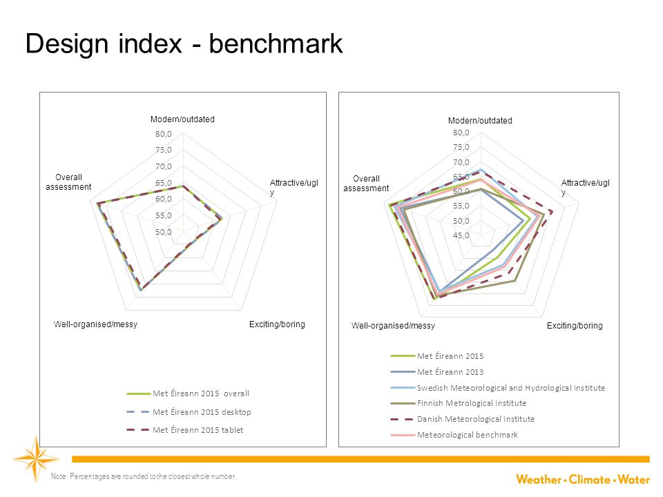 Usability index - benchmark Relevance CommunicationSpeed Trust Navigation Relevance CommunicationSpeed Trust Navigation Note: Percentages are rounded to the closest whole number.