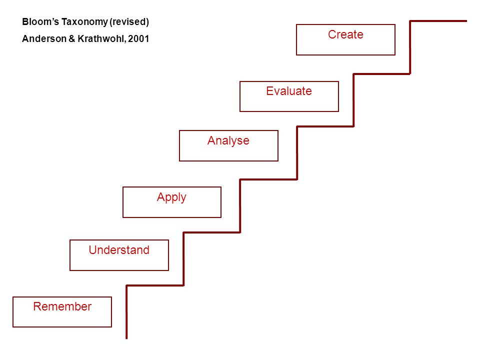 Remember Understand Apply Analyse Evaluate Create Bloom's Taxonomy (revised) Anderson & Krathwohl, 2001