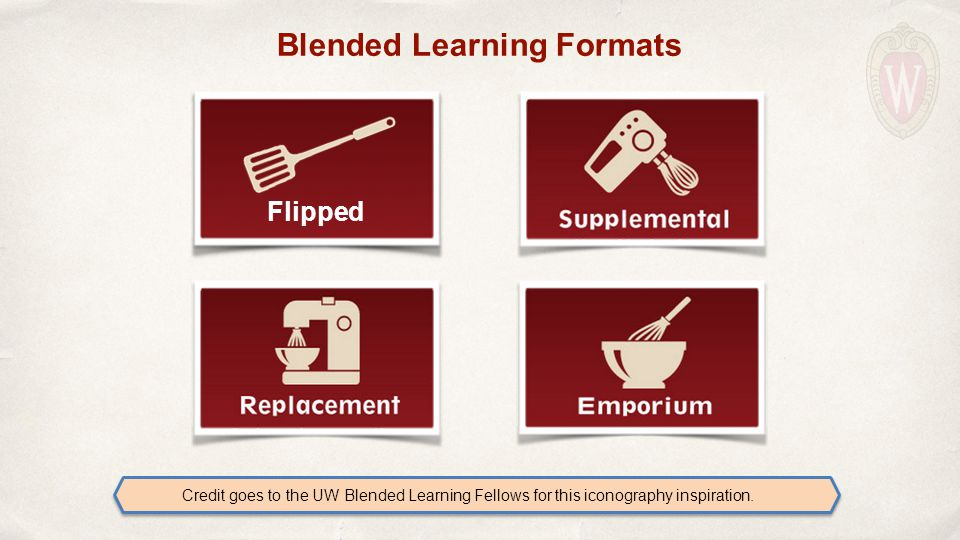 Flipped Blended Learning Formats Credit goes to the UW Blended Learning Fellows for this iconography inspiration.