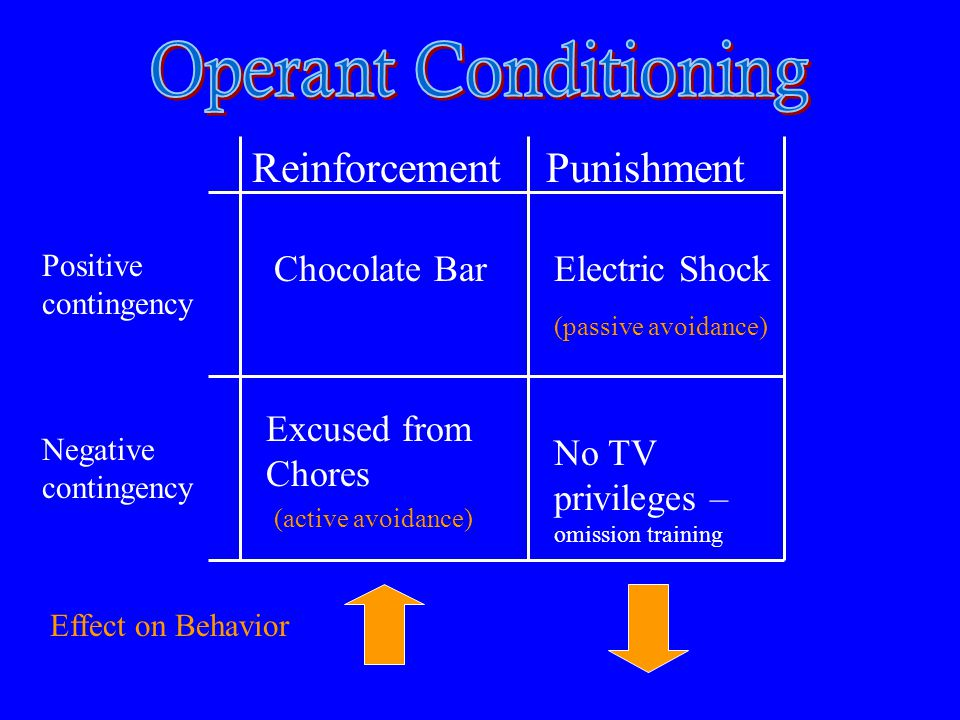 ReinforcementPunishment Positive contingency Negative contingency Chocolate BarElectric Shock Excused from Chores No TV privileges – omission training Effect on Behavior (passive avoidance) (active avoidance)