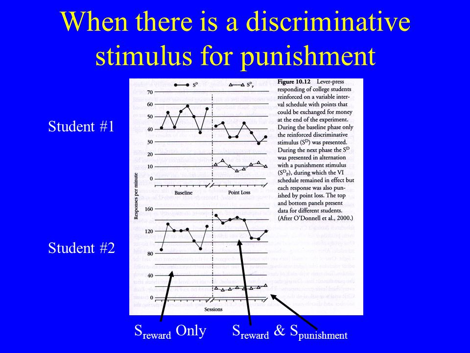 When there is a discriminative stimulus for punishment Student #1 Student #2 S reward OnlyS reward & S punishment