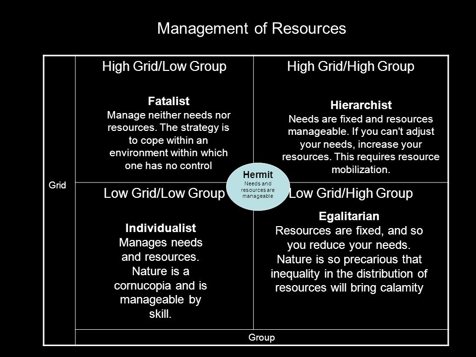 Grid High Grid/Low GroupHigh Grid/High Group Low Grid/Low GroupLow Grid/High Group Group Management of Resources Fatalist Manage neither needs nor resources.