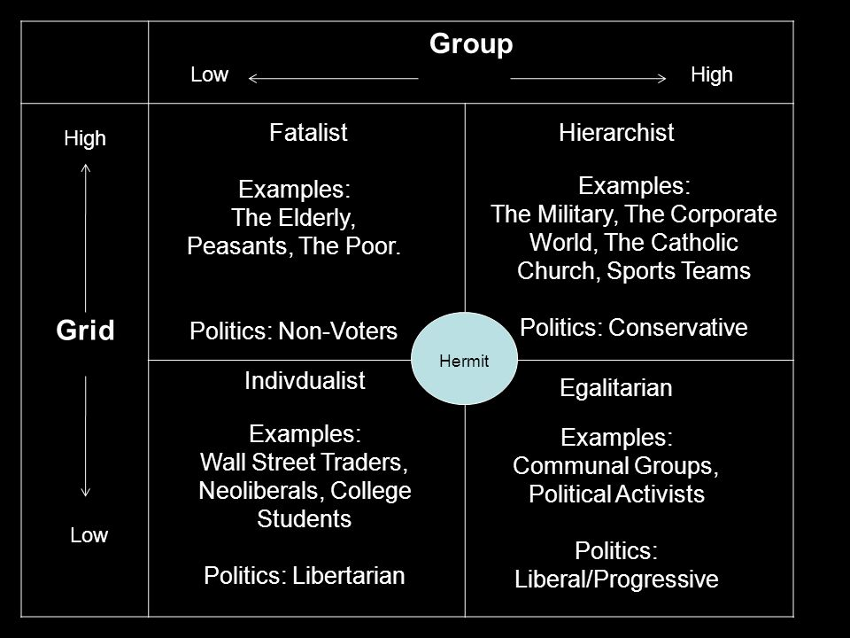 Group Grid High Low High FatalistHierarchist Indivdualist Egalitarian Hermit Examples: The Elderly, Peasants, The Poor.