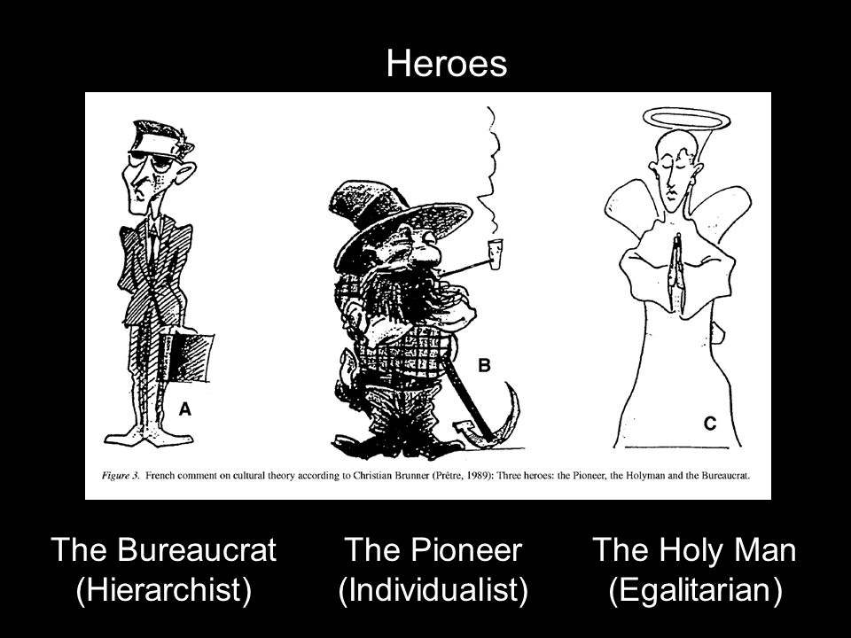Heroes The Bureaucrat (Hierarchist) The Holy Man (Egalitarian) The Pioneer (Individualist)