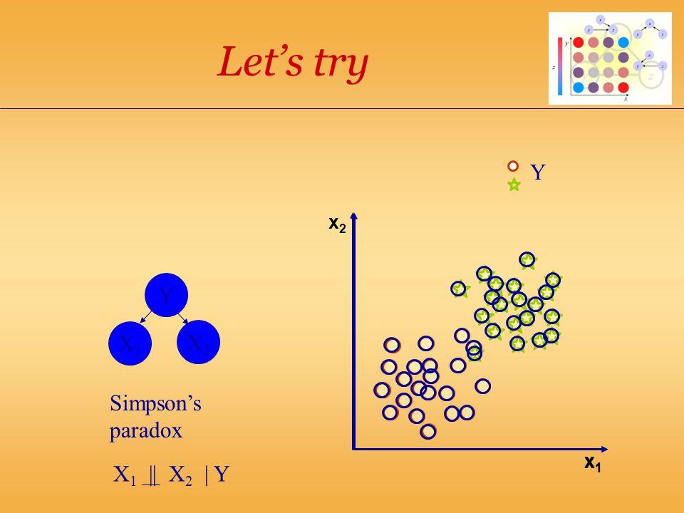 x2x2 Let's try x1x1 Y X1X1 X2X2 Simpson's paradox X 1 || X 2 | Y x1x1 Y