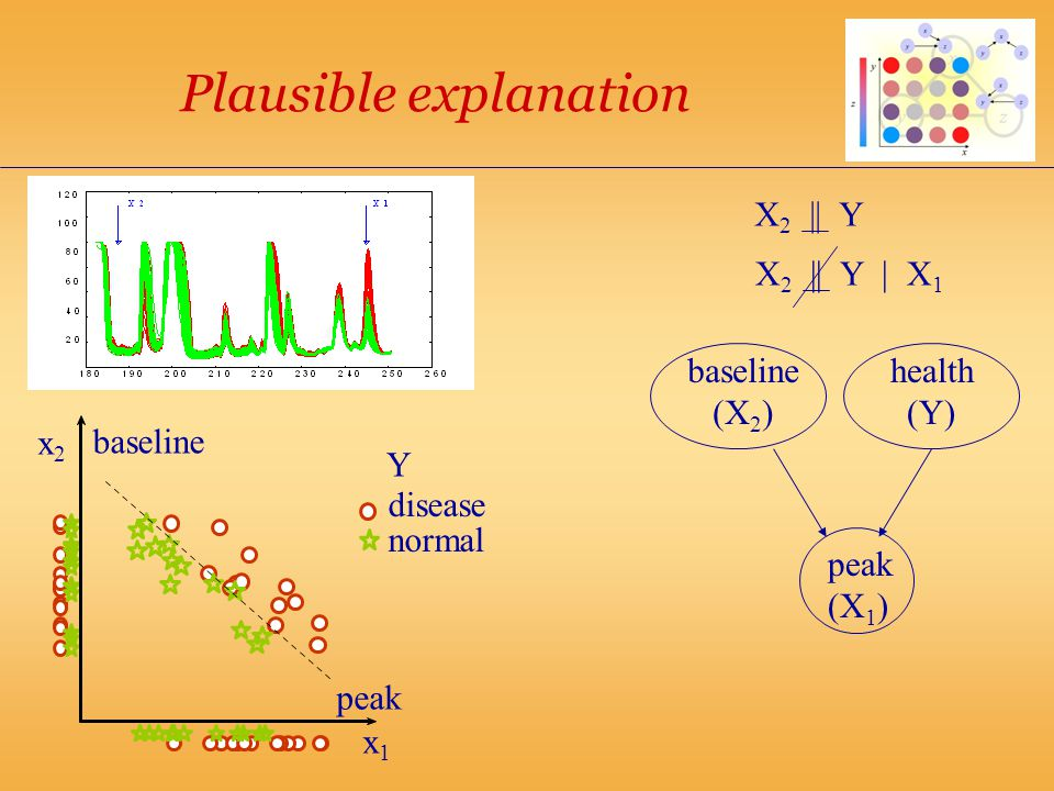 Plausible explanation baseline (X 2 ) health (Y) peak (X 1 ) peak baseline Y normal disease x1x1 x2x2 X 2 || Y X 2 || Y | X 1
