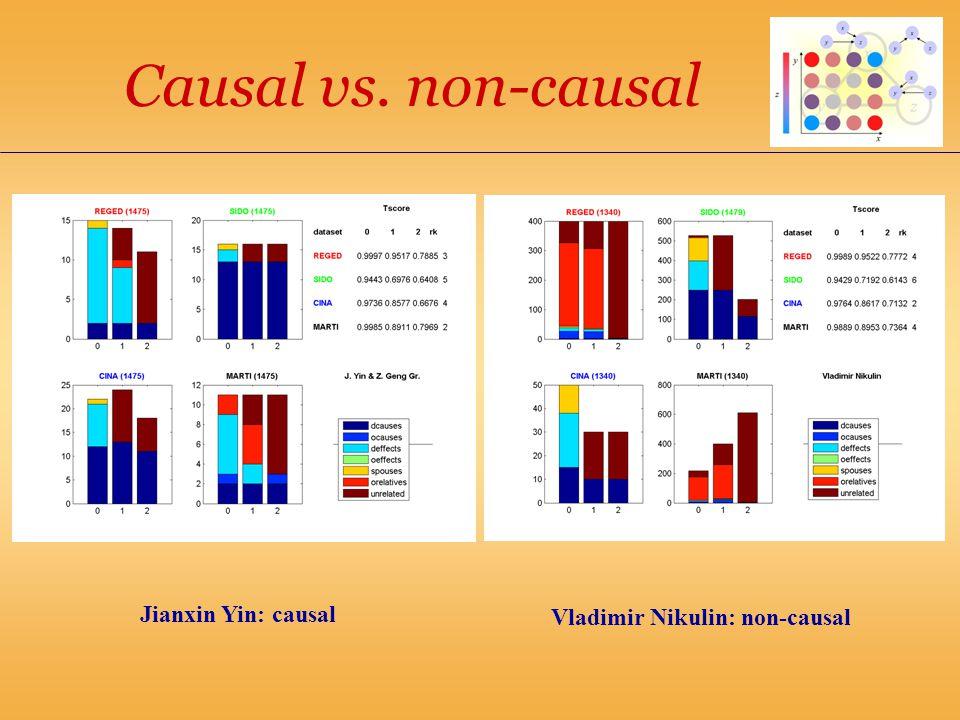 Causal vs. non-causal Jianxin Yin: causal Vladimir Nikulin: non-causal