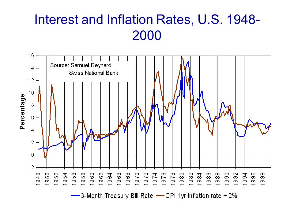Interest and Inflation Rates, U.S. 1948- 2000