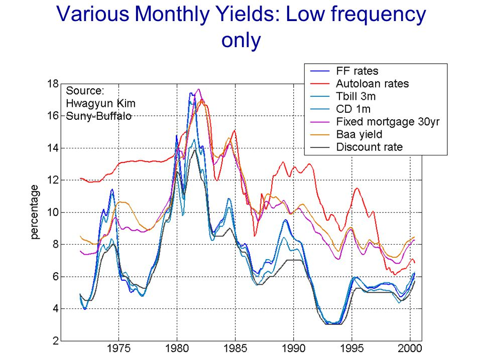 Various Monthly Yields: Low frequency only