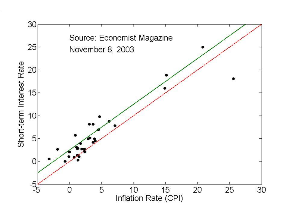 I NTERPRETATION______________________ Stable real rate plus inflation premium, a la Irving Fisher.